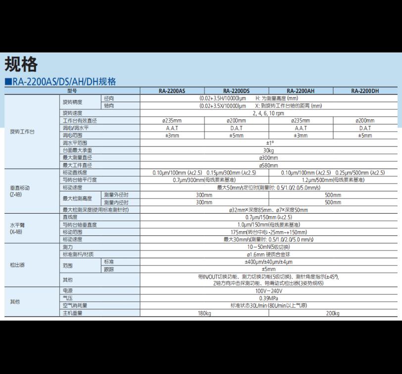 日本三丰圆度仪RA2200  规格参数