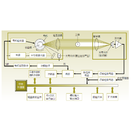 三丰激光测径仪LSM-6200 2