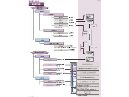 三丰光栅尺系统图
