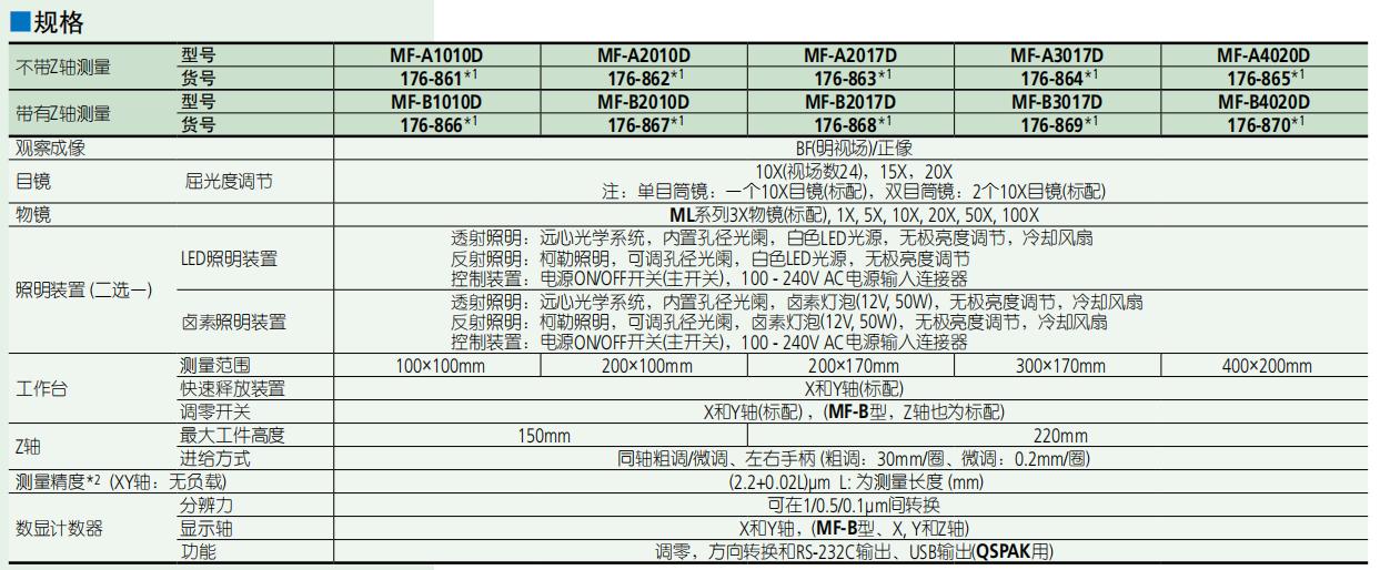 三丰测量显微镜MF系列规格