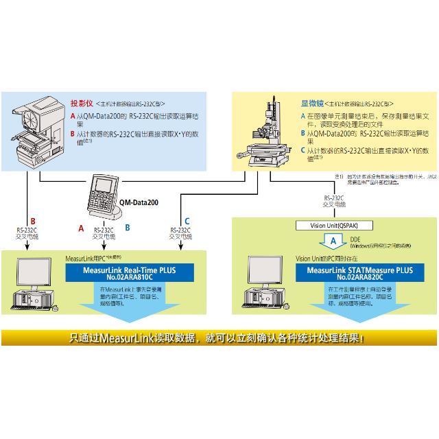 三丰2D 数据处理器 QM-Data200