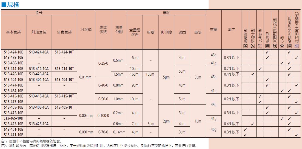 三丰杠杆表 513系列 — 水平型 TI