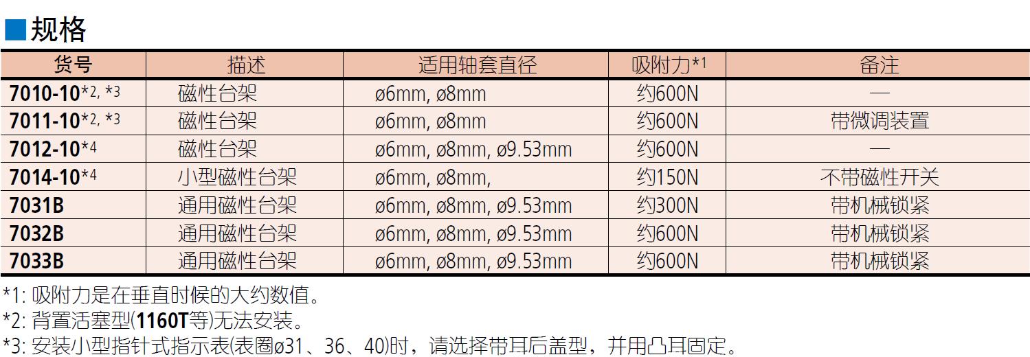 三丰7系列 — 磁性台架