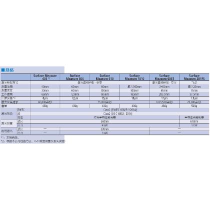 非接触式线性激光测头 SurfaceMeasure