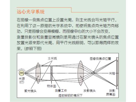三丰投影仪PJ-H30 系列
