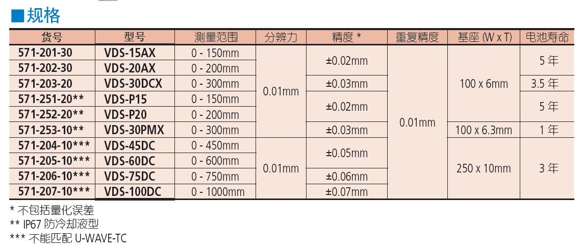 三丰ABSOLUTE 数显深度卡尺 571 系列