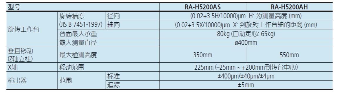 日本三丰圆度仪 RA-120P规格参数